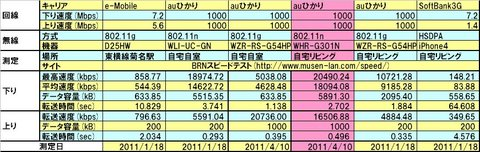 20110410netspeed